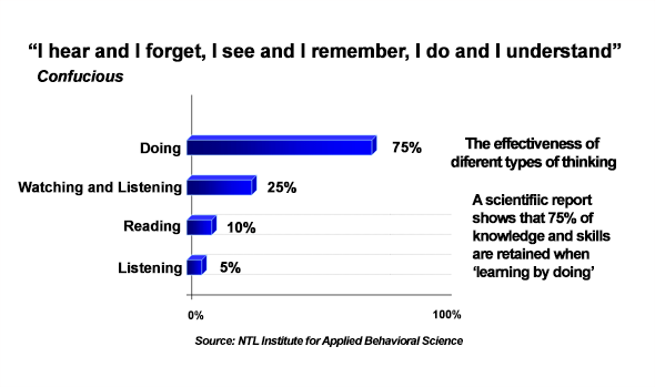Bar chart of the effectiveness of different types of learning