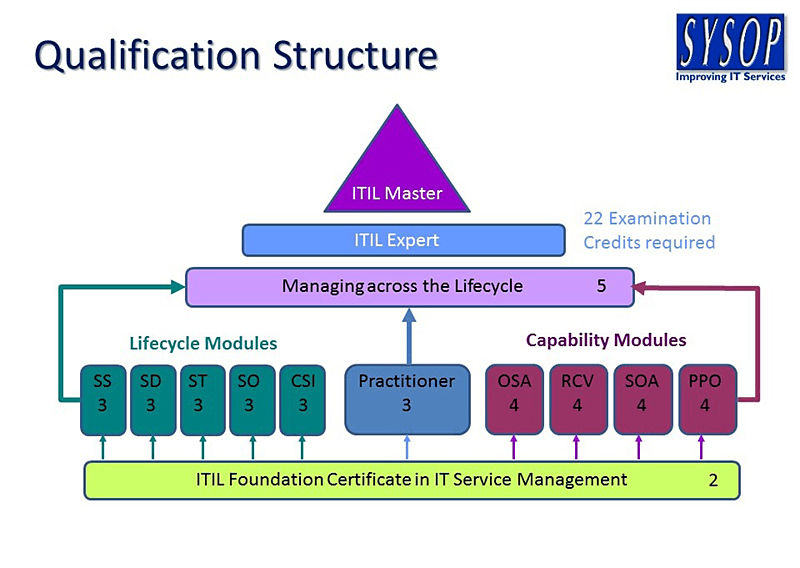 Itil Explained From Sysop Ltd Itil Training Itil Foundation Course