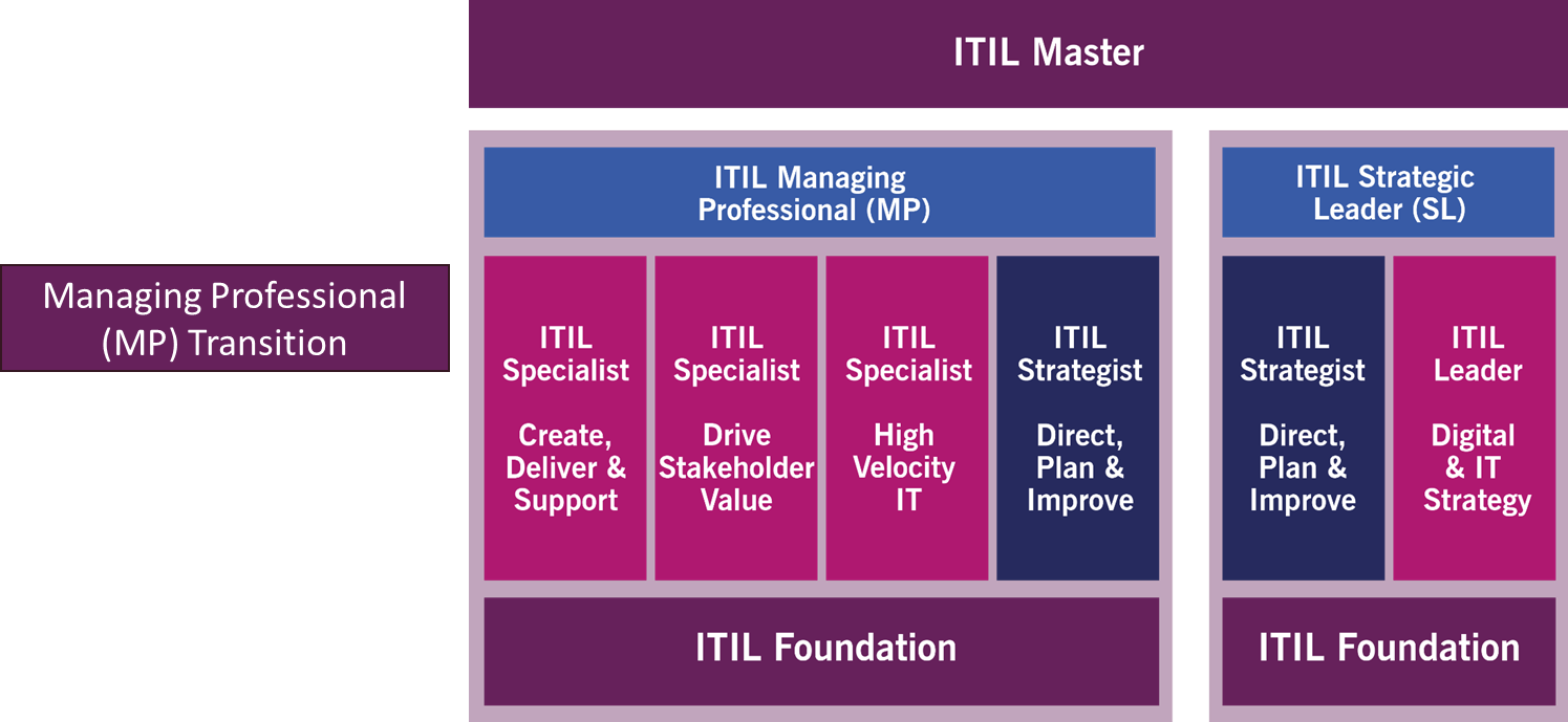 ITIL 4 Qualification Scheme infographic