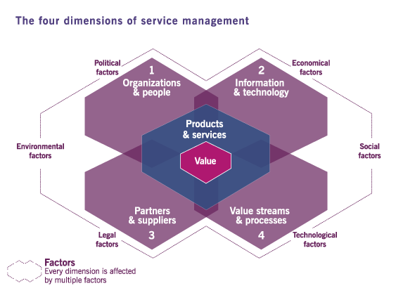 ITIL 4 - The Four Dimensions of Management