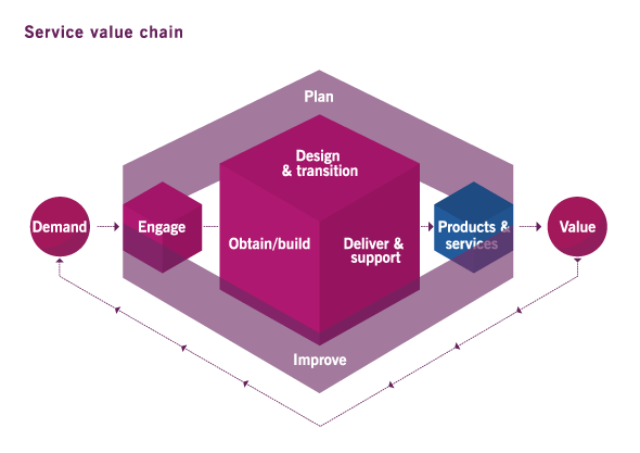 ITIL 4 - The Service Value Chain
