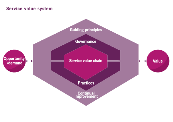 ITIL 4 - The Service Value System
