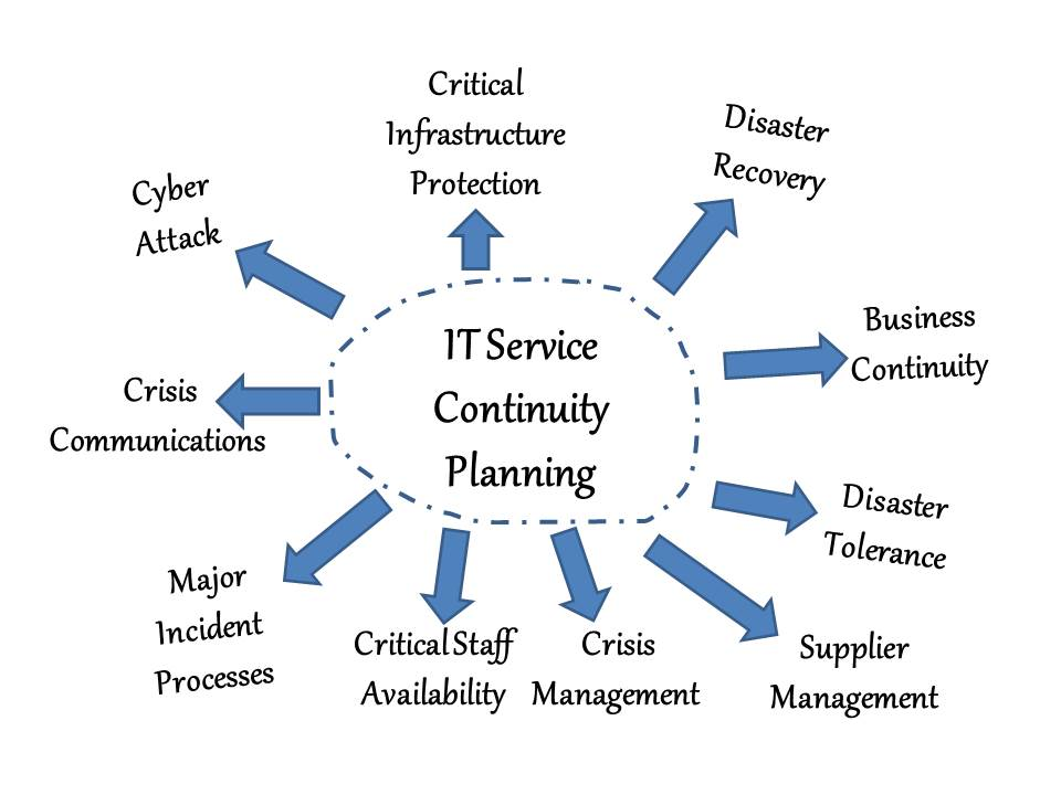 essays on business continuity management You have been hired as a consultant to design bcp for sangrafix, a video and pc game design company sangrafix's newest game has become a hot seller, and the company anticipates rapid growth.
