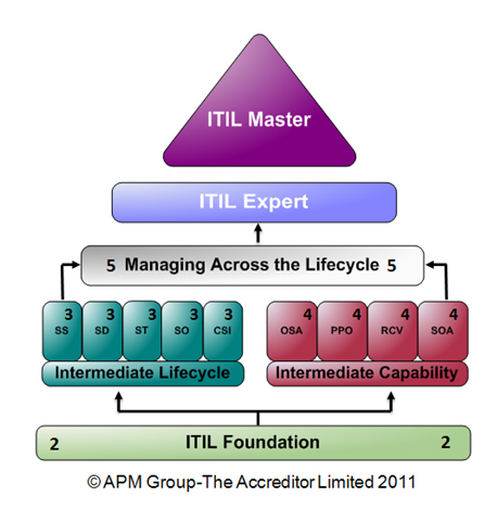 ITIL Qualification Chart