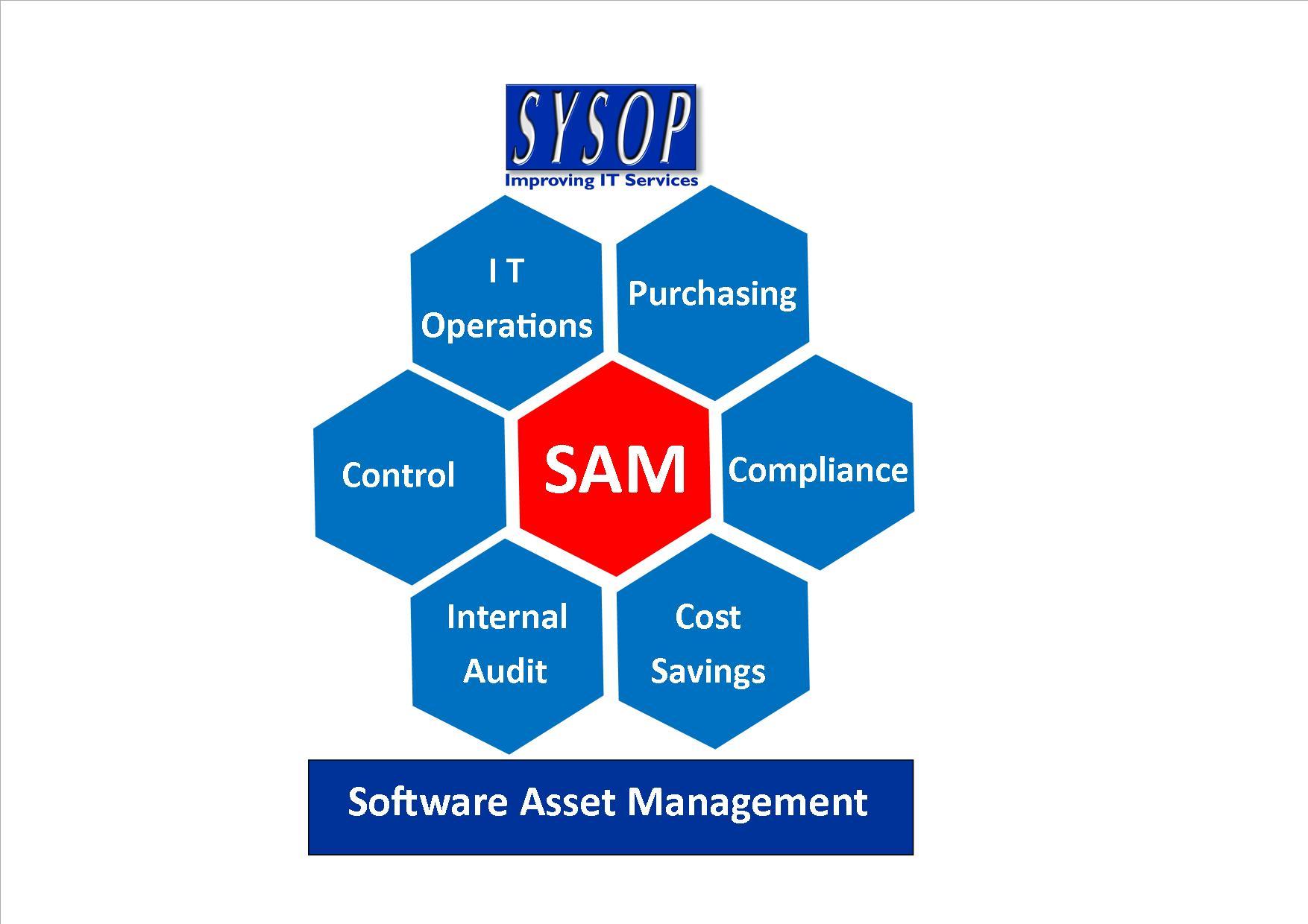 ITIL Training Course | Software Asset Management